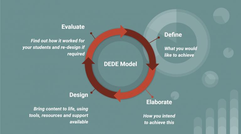 DEDE Model