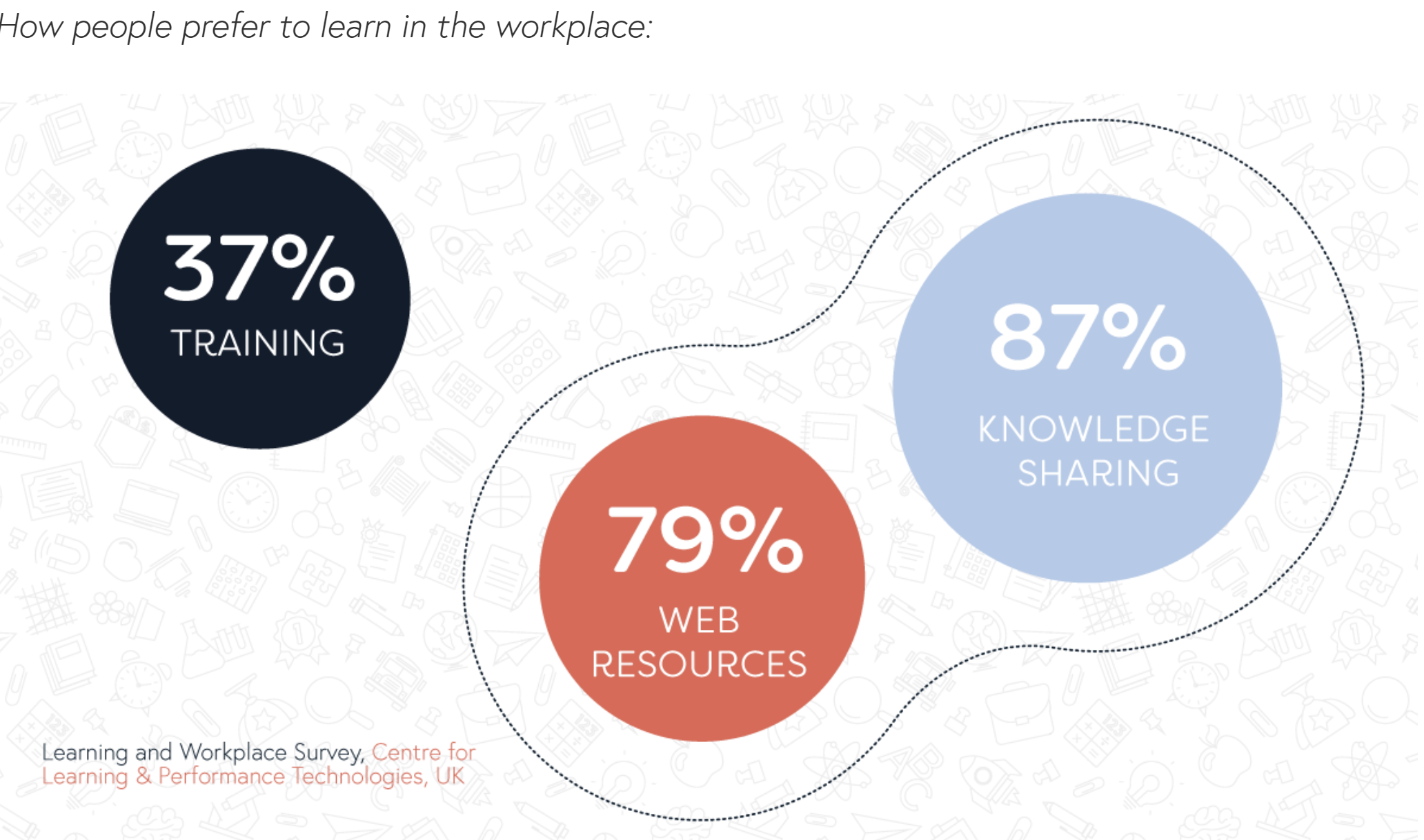 Learning at workplace - data