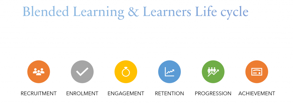 Learners Journey